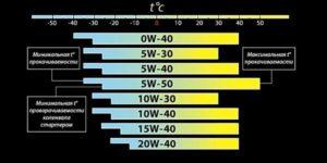 Как расшифровать 5W40