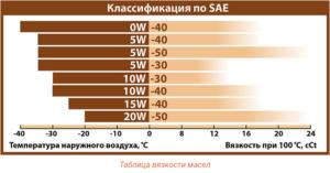 Что означает «5W40»